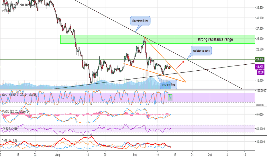 NEOUSDT: NEO can move to resistance zone