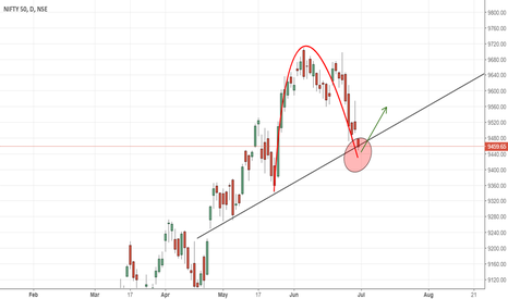 NIFTY: IMO - Its a long from here