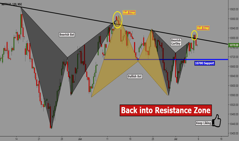 NIFTY: Nifty: Back into Resistance Zone