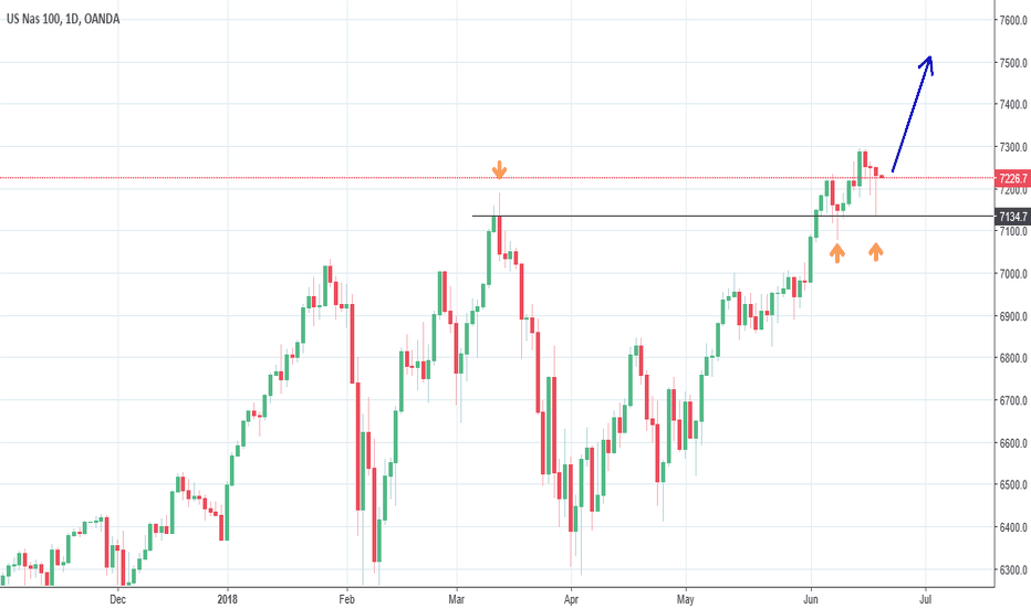 NAS100USD: NASDAQ: New highs??