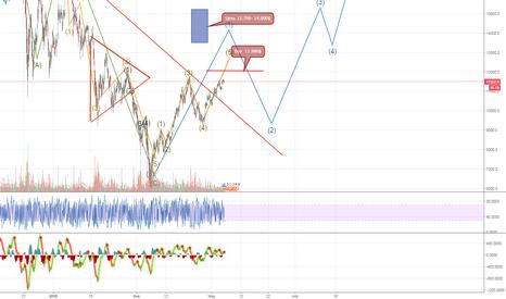 BTCUSD: BTC Новая ситуация на рынке