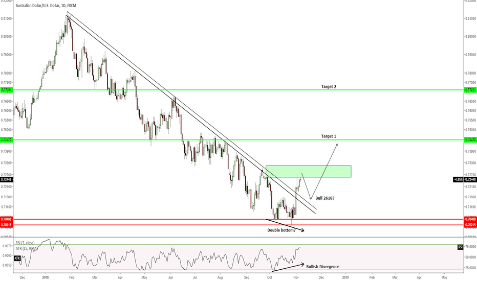 AUDUSD: Is AUDUSD downtrending over? Is it time to long now?
