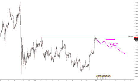EURUSD: Possible short move in the EURUSD