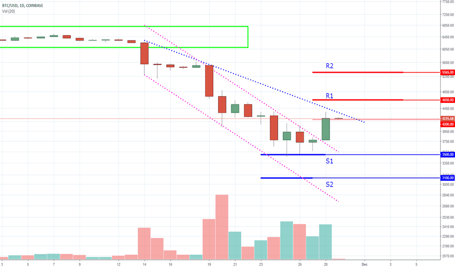 BTCUSD: Bitcoin - The Santa Rally or The Grinch Sequel?