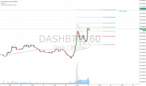 DASHBTC: Analise Dash