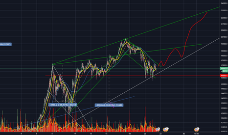 BTCUSD: btc to 23000+ break to come
