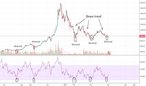 BTCUSD: Bitcoin and the RSI
