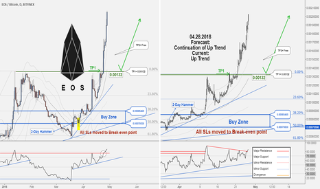 EOSBTC: A New trading Opportunity to Buy. TP1 hit with 185602 profit…