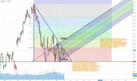 FB: FB (Daily) - Potential Up Trend (Triangle Type Irrelevant)