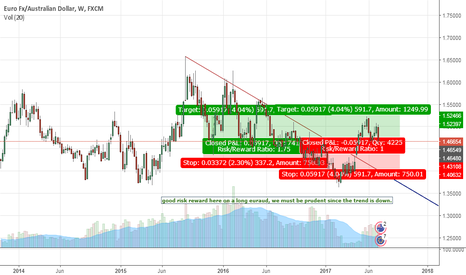 EURAUD: long euraud here with tight stop