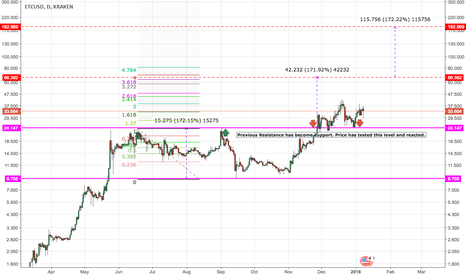 ETCUSD: ETC/USD - Bullish Parallel Channel Break
