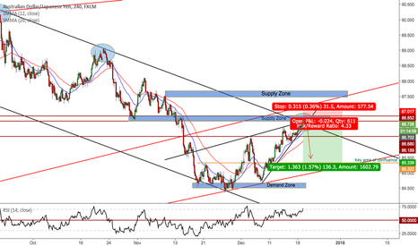 AUDJPY: Channel bounce, Trend trading