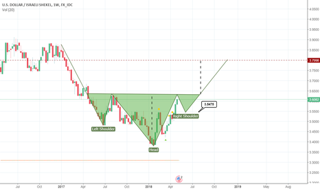 USDILS: head and shoulders as areversal pattern in a downtrend