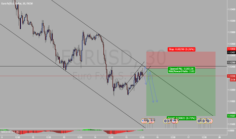 EURUSD: Corrective wave on EURUSD short the breakout