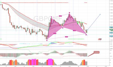GBPCHF: Bullish Cypher Pattern on GbpChf 1H
