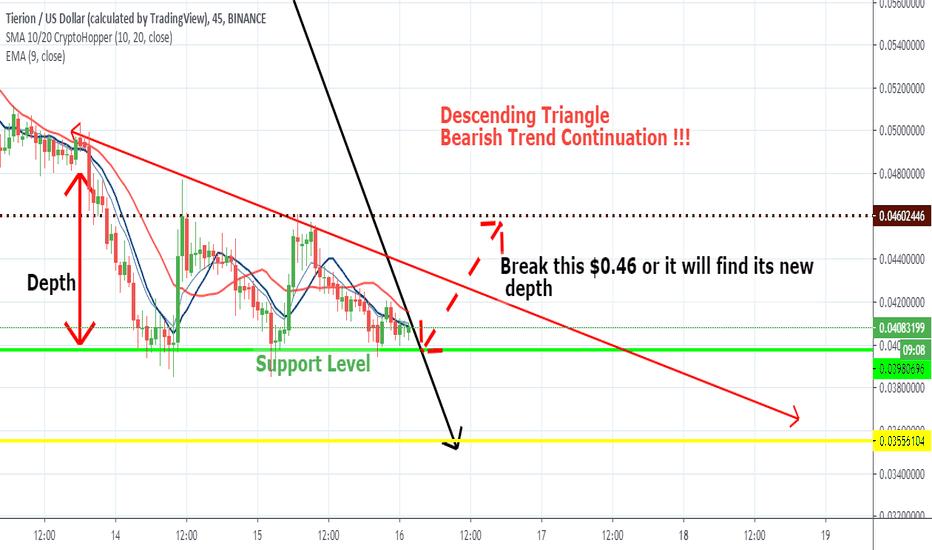 tnt btc tradingview