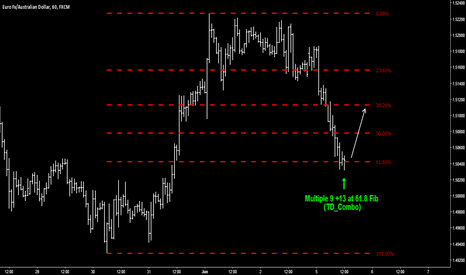 EURAUD: EUR/AUD - Buy Opportunity