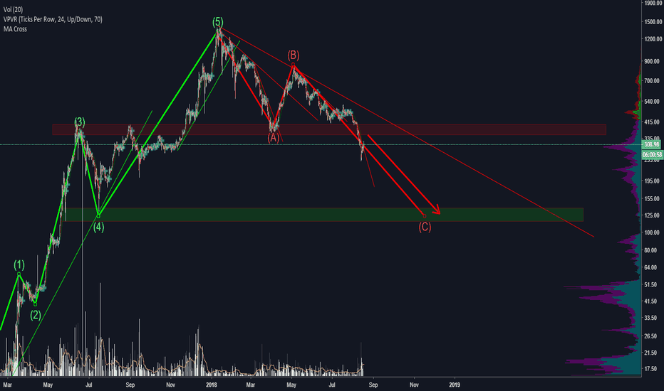 ETHUSD: ETH will hit 130$ sooner or later!