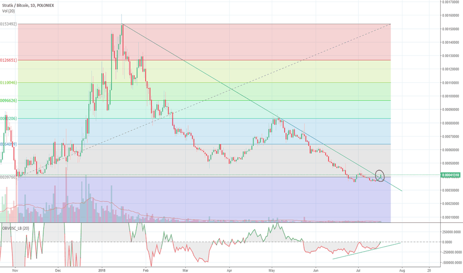 STRATBTC: STRAT broke out from the downtrend since 2018 january!
