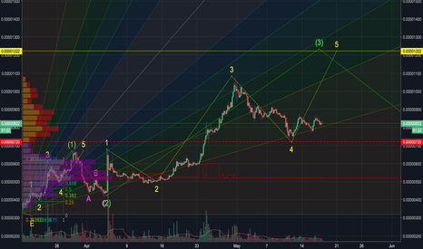 TRXBTC: TRXBTC going up again!
