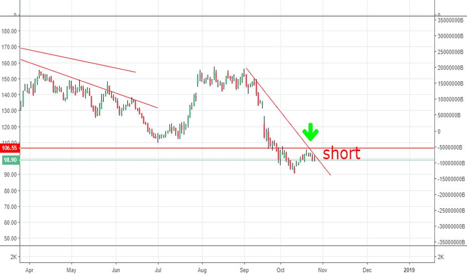 BANKBARODA: trendline short  , keep sl