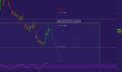 EURUSD: hold on bear