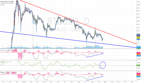 BTCUSD: BTC at the end of a classic Falling Wedge pattern?