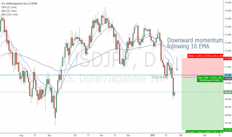 USDJPY: Shorts coming in UJ downtrend