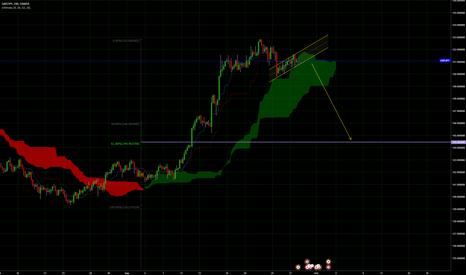 GBPJPY: Trend break short Pound Yen