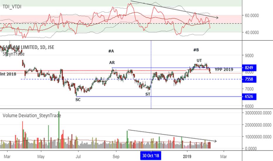 SLM: JSE:SLM Sanlam Back to Test the Bottom of the Trading Range