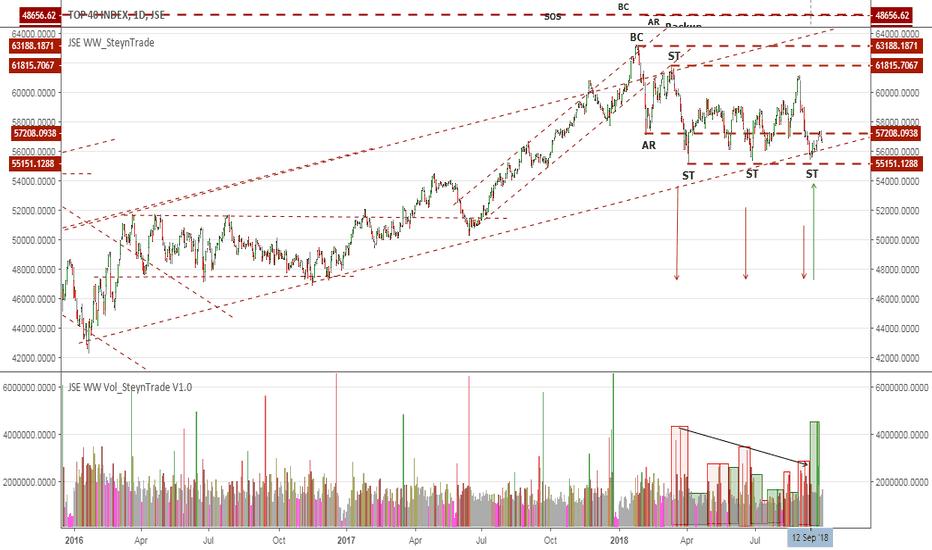 J200: JSE Wyckoff Wave Analysis