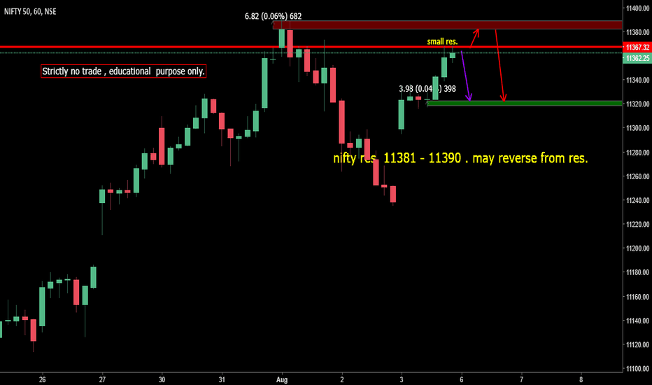 NIFTY: nifty - watch only