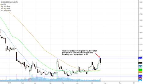 GNC: GNC Trading Sideways