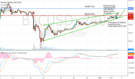 BTCUSD: Moment of Truth