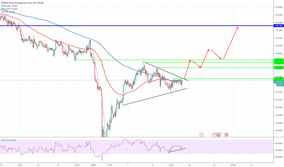 GBPJPY: GBPJPY is attacking very important resistance level!