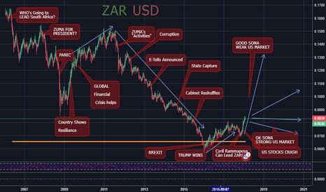 ZARUSD: ZAR STATE Of The NATION vs USD STOCK MARKET