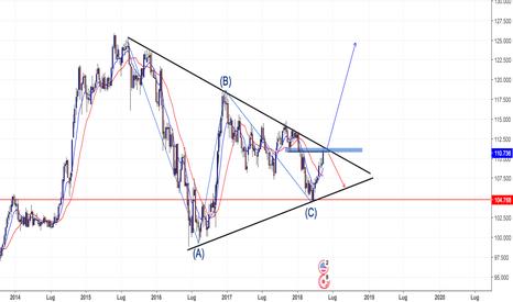 USDJPY: usdjpy triangolo lungo termine
