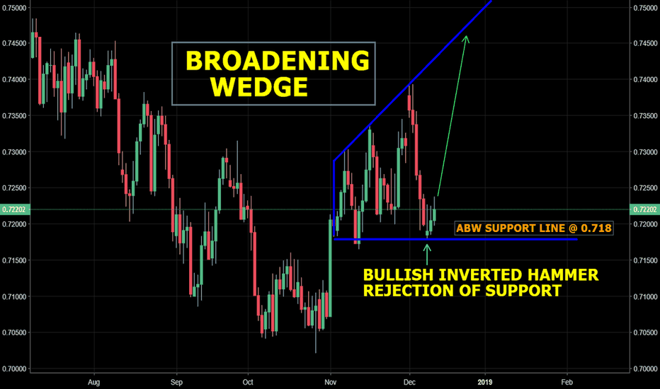 AUDUSD: AUD/USD - UPDATE: Clear rejection of broadening wedge support