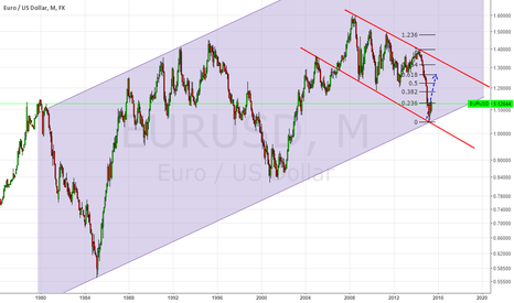 EURUSD: EU TREND
