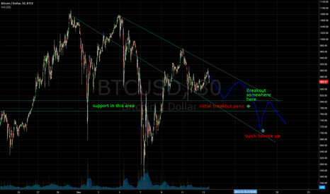 BTCUSD: BTCUSD Down Channel