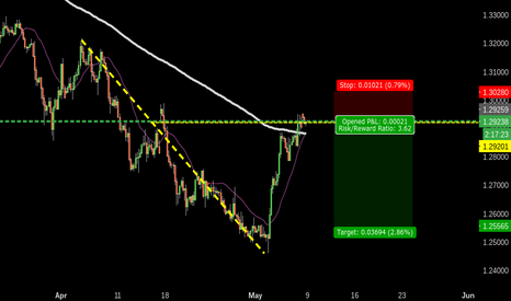 USDCAD: 544 USDCAD D618