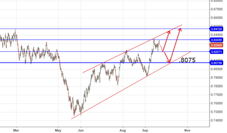 NZDUSD: nz rising channel