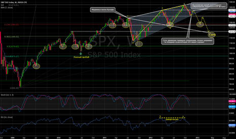 SPX: SP500 Index