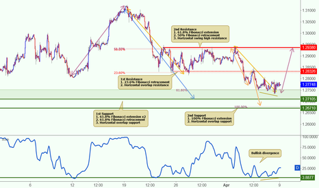 USDCAD: USDCAD approaching its support, potential for a bounce
