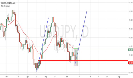 USDJPY: GAP Providing Support for USD/JPY