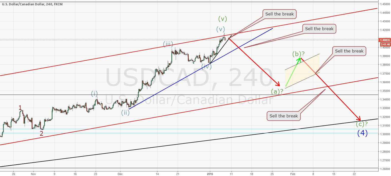 USDCAD many selling opportunities about to present itself