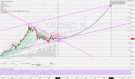 XAUUSD: Gold (US$/OZ) 1M: Long-term 10 Years target = 2.800/3.000 USD
