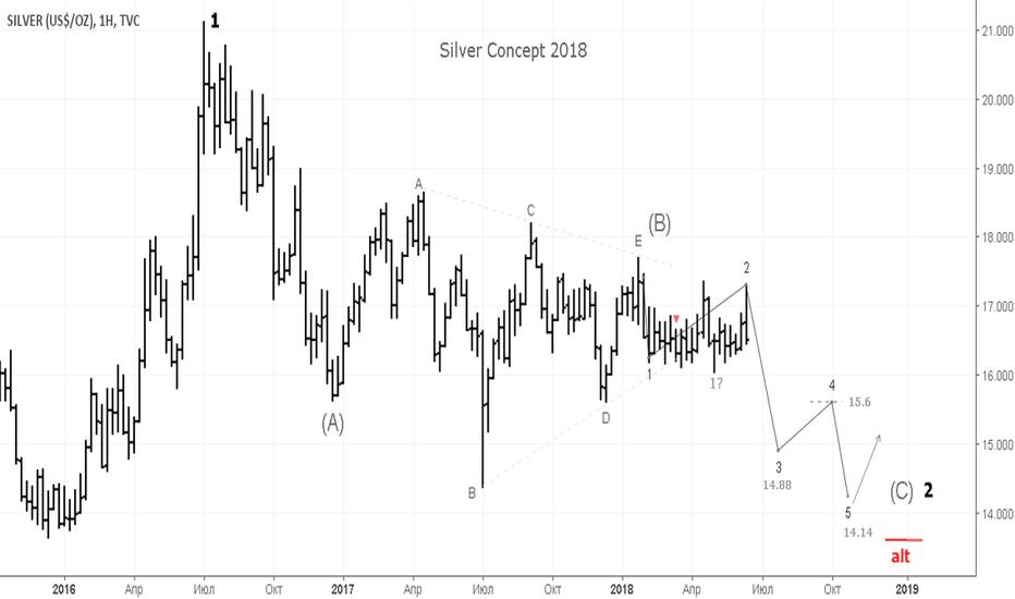 SILVER: Silver strong sell. Отдельным постом металлы.