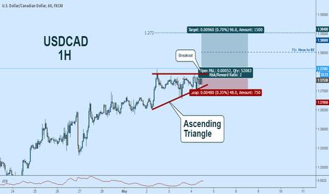 USDCAD: USDCAD Long: Bullish Breakout - Ascending Triangle