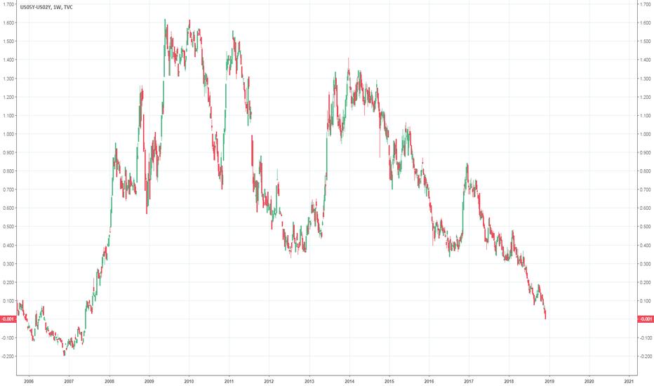 US05Y-US02Y: US Treasury Yield Curve Inversion